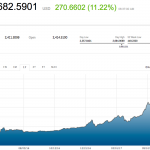 Bitcoin Supera los US$2700